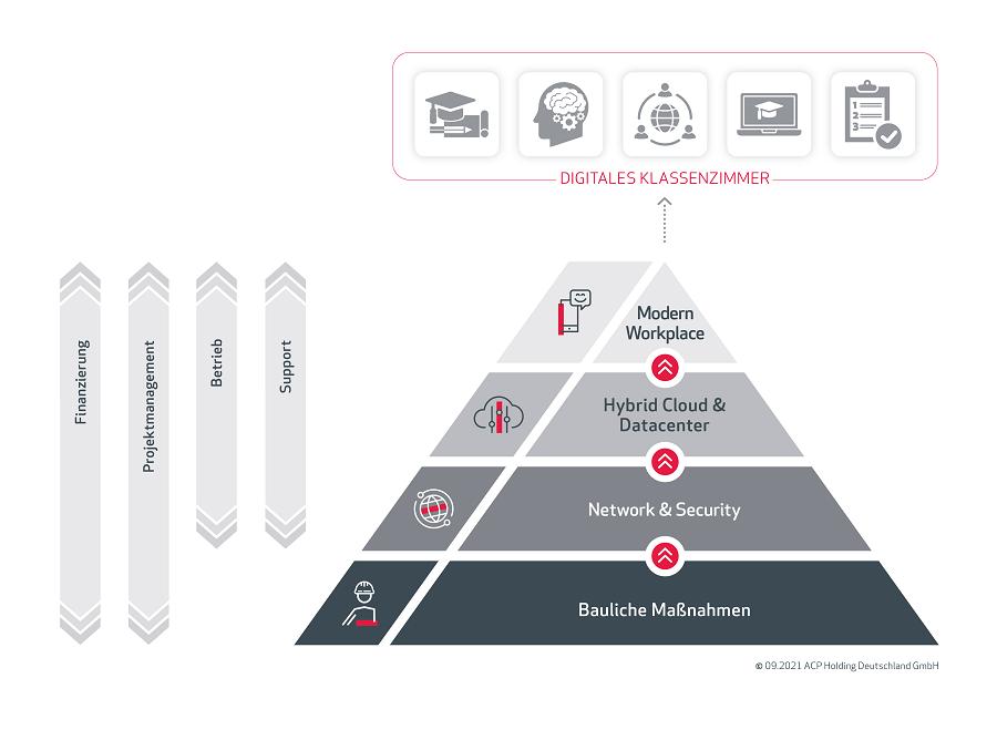 900_DigitalisierungspyramideSchuleFinal2
