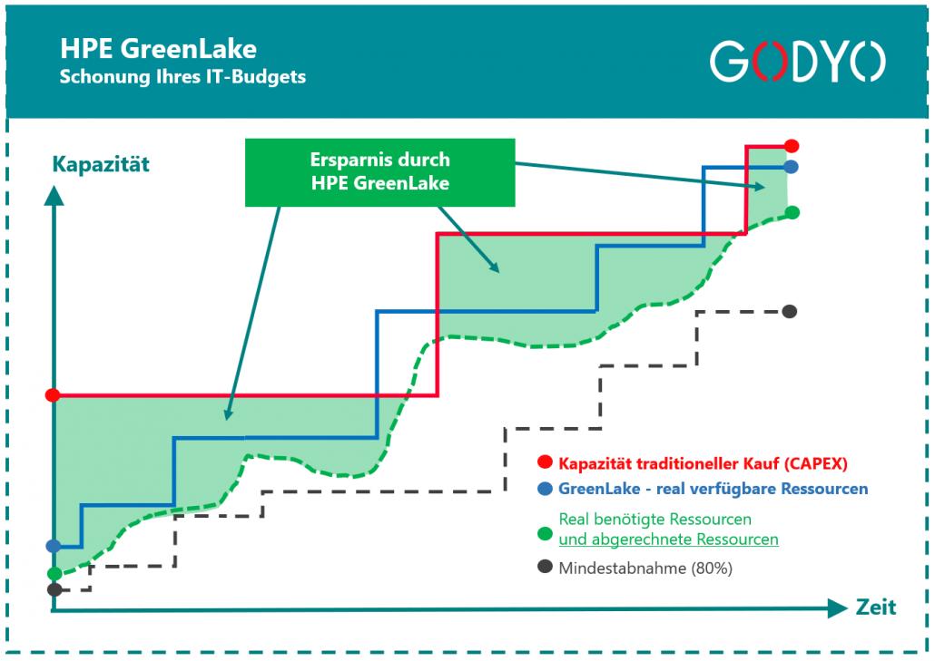 hpe-greenlake-effiziente-nutzung-it-budget