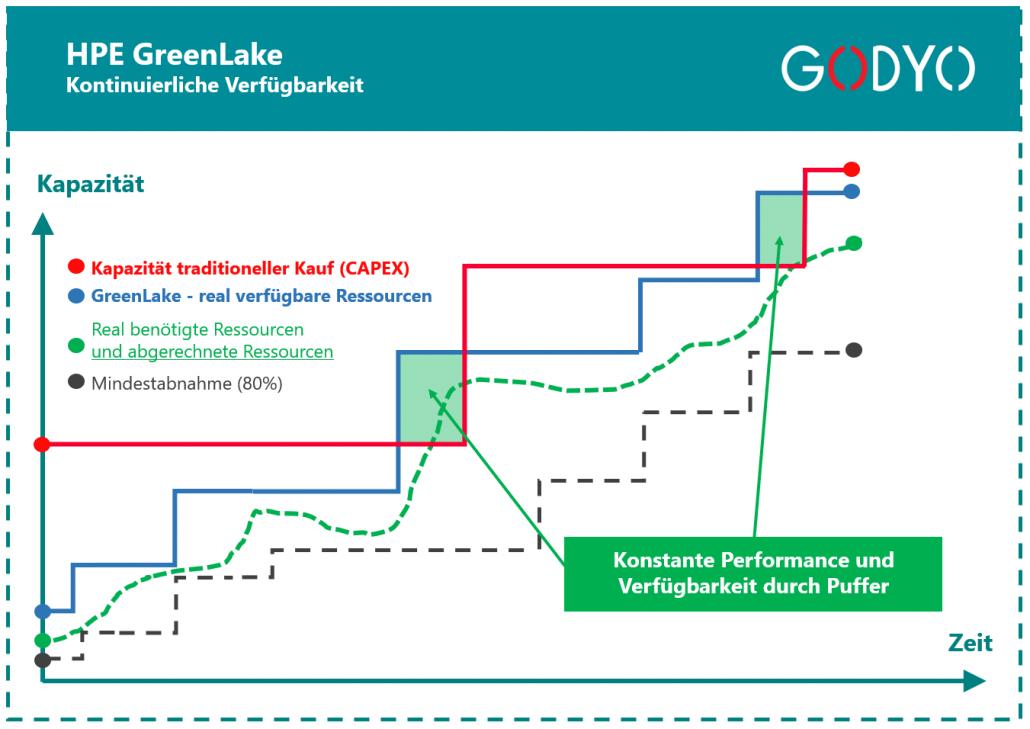 hpe-greenlake-kontinuierliche-verfuegbarkeit