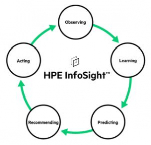 HPE InfoSight