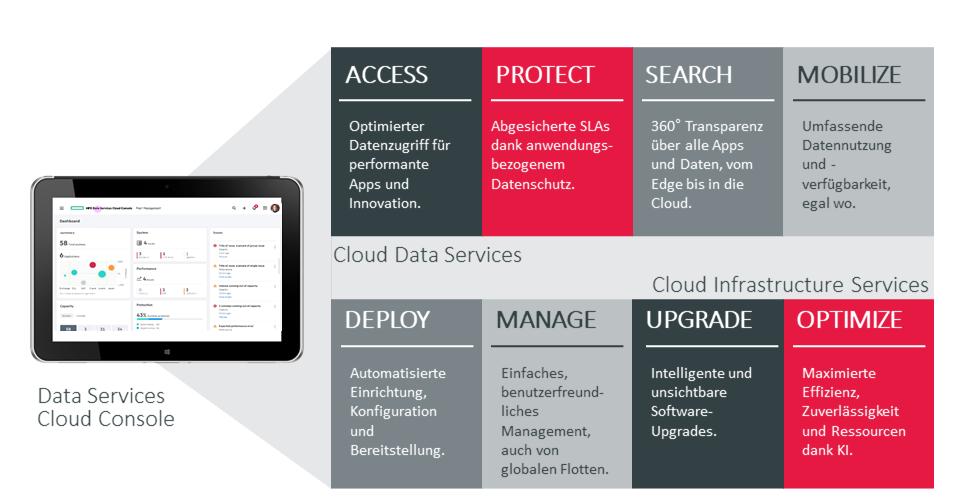 Data Services Cloud Console