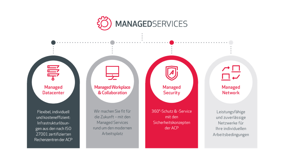 Managed Services Produkte