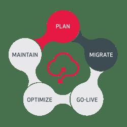 Plan_Migrate_Go-Live_Optimize_Maintain