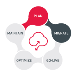 Plan_Migrate_Go-Live_Optimize_Maintain