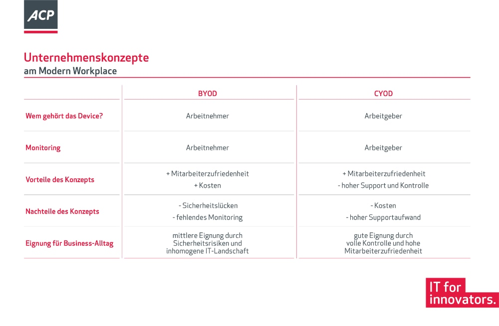 Vergleich_CYOD_BYOD_Tabelle