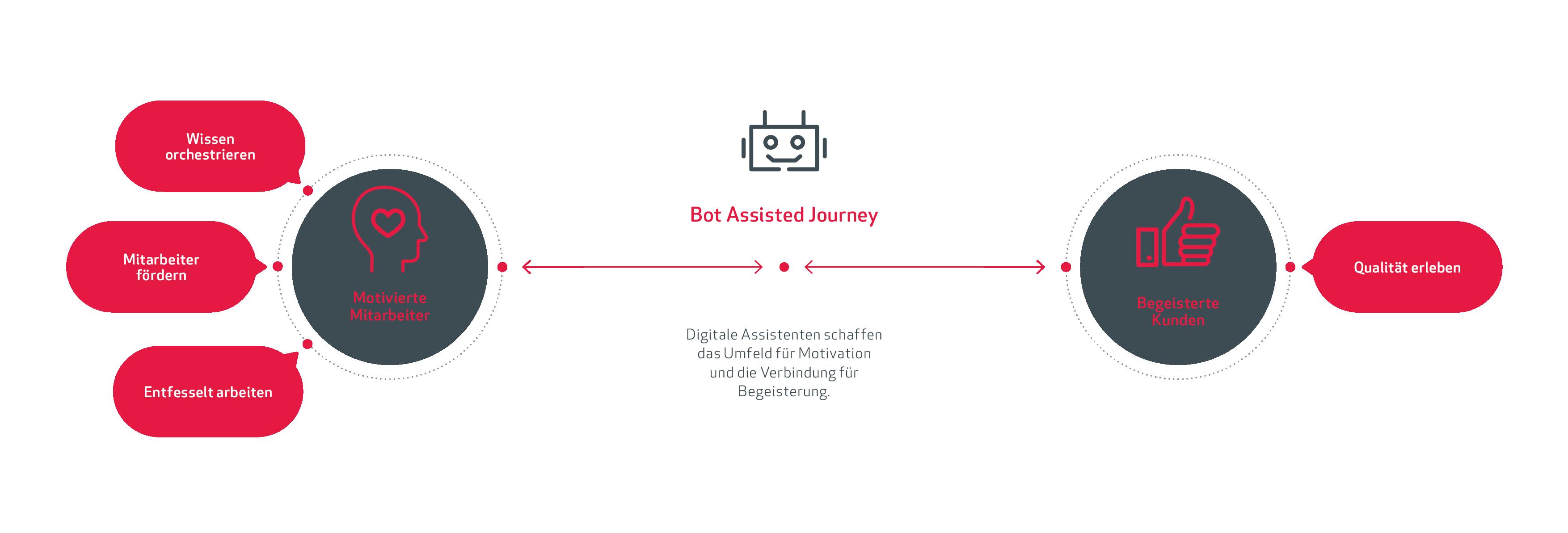 Umfeld für Motivation und Begeisterung - Bot Assisted Journey